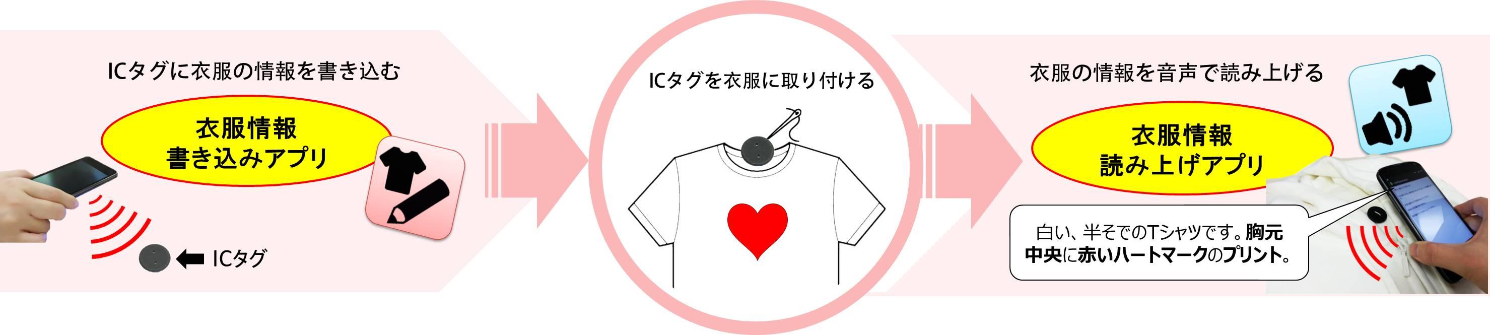 FCSプロジェクトを説明するイラスト。左から、ICタグに情報を書き込んでいるイラスト。次に、ICタグを衣服に取り付けているイラスト。最後、一番右に、衣服に取り付けたICタグにスマホをかざし、衣服の情報を読み上げているイラスト。スマホから流れる音声:「白い半そでTシャツです。胸元中央に赤いハートマークのプリント」