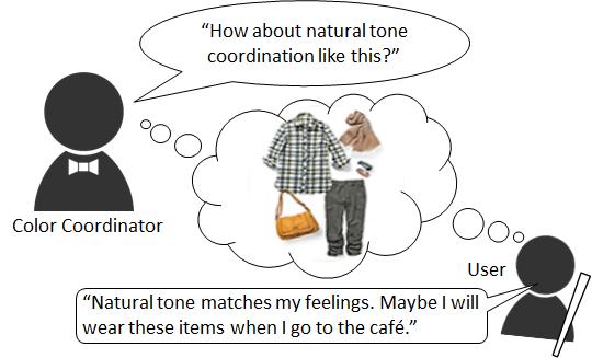 img7_Coordination Creation Function